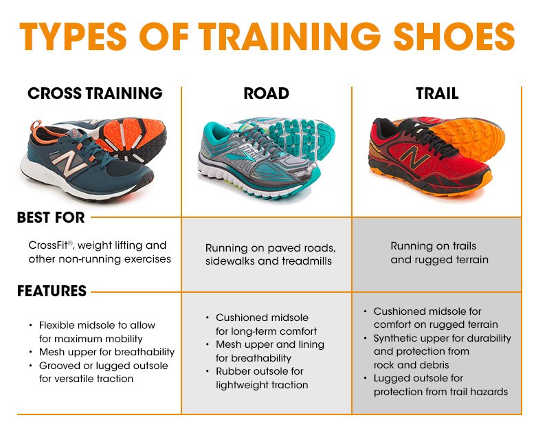 how to choose sneakers for training